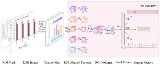 A Systematic Evaluation of Object Detection Networks for Scientific Plots