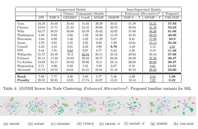 A Unified Non-Negative Matrix Factorization Framework for Semi Supervised Learning on Graphs
