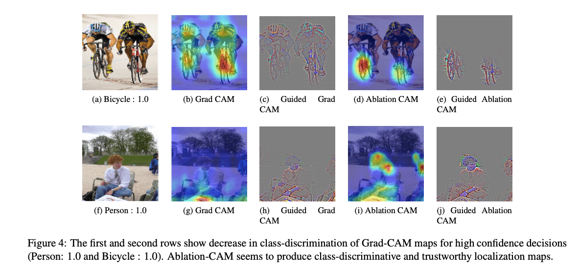 Ablation-CAM: Visual Explanations for Deep Convolutional Network via Gradient-free Localization