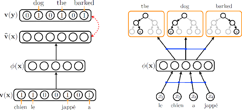 An autoencoder approach to learning bilingual word representations