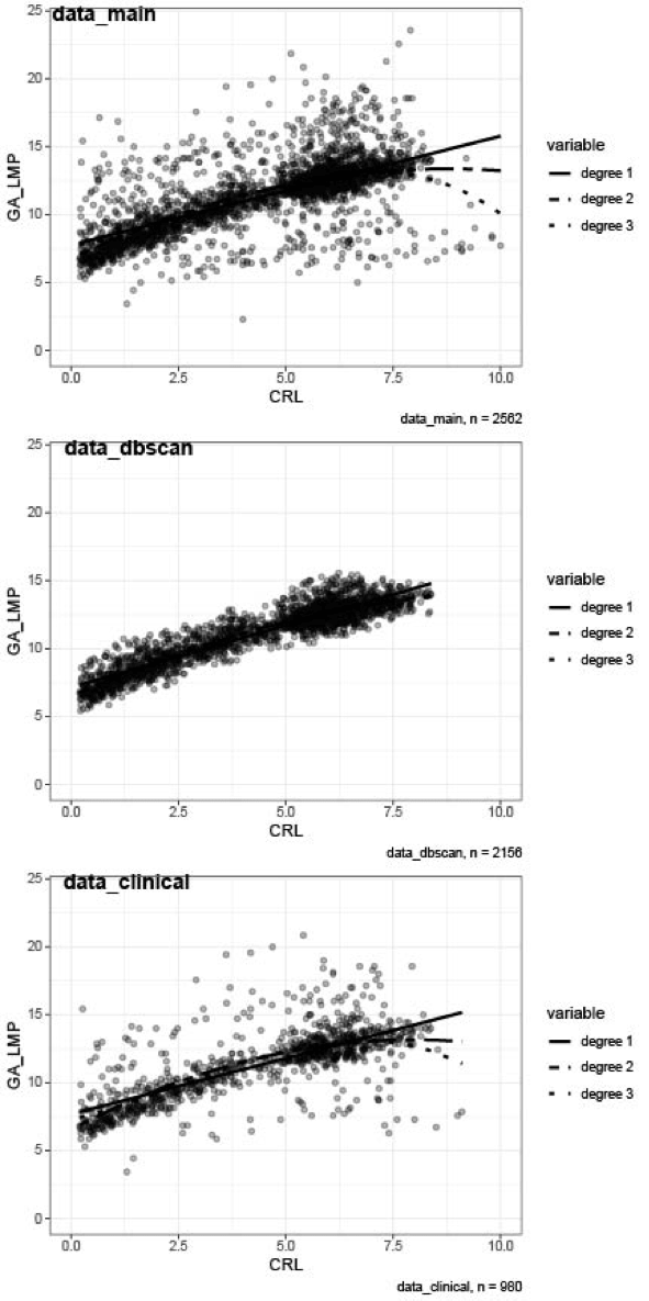 Comparison of first trimester dating methods for gestational age estimation and their implication on preterm birth classification in a North Indian cohort