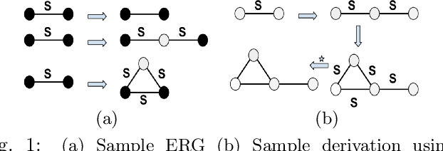 Edge Replacement Grammars: A Formal Language Approach for Generating Graphs