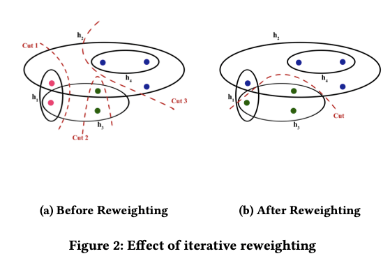 Hypergraph Clustering by Iteratively Reweighted Modularity Maximization