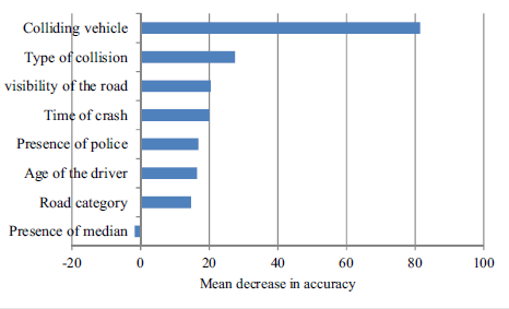 Injury severity prediction model for two-wheeler crashes at mid-block road sections.