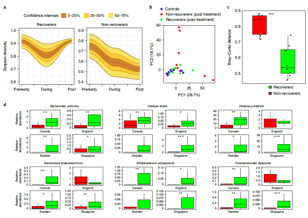 Metagenome-wide association analysis identifies microbial determinants of post-antibiotic ecological recovery in the gut