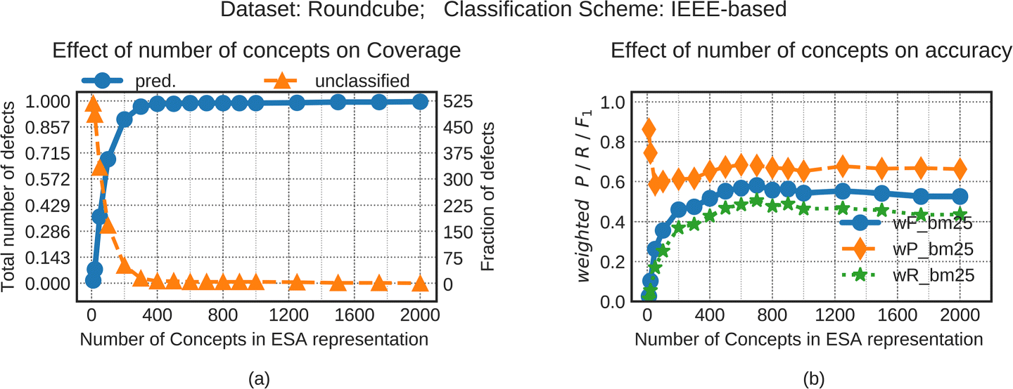 Predicting software defect type using concept-based classification