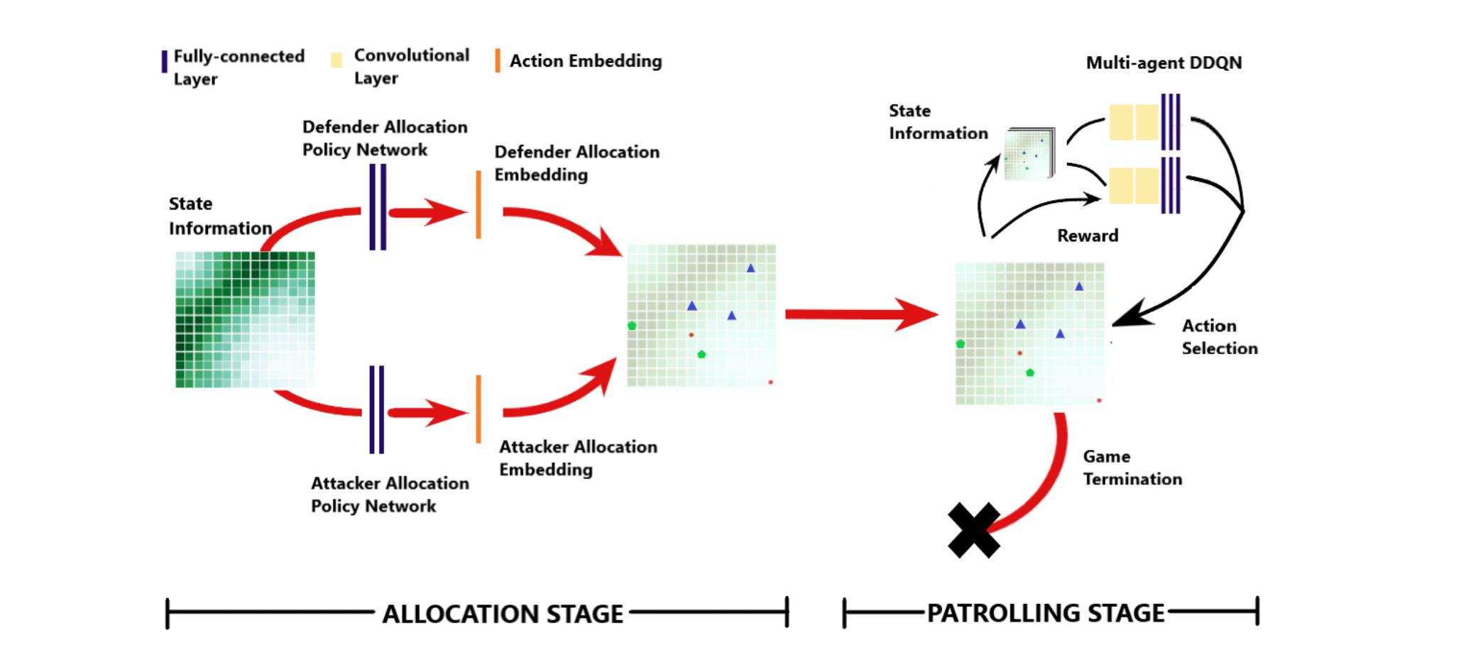 Reinforcement Learning for Unified Allocation and Patrolling in Signaling Games with Uncertainty